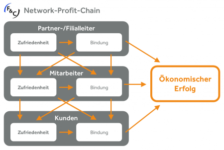Network Profit Chain_0.png
